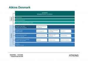 Organisation Atkins Danmark